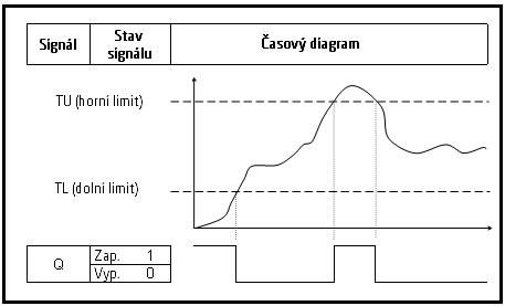 Analogový hlídací pes graf