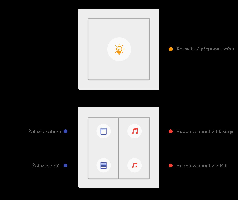 Tlačítkový standard Loxone Touch ovládání světel, žaluzíí a hudby