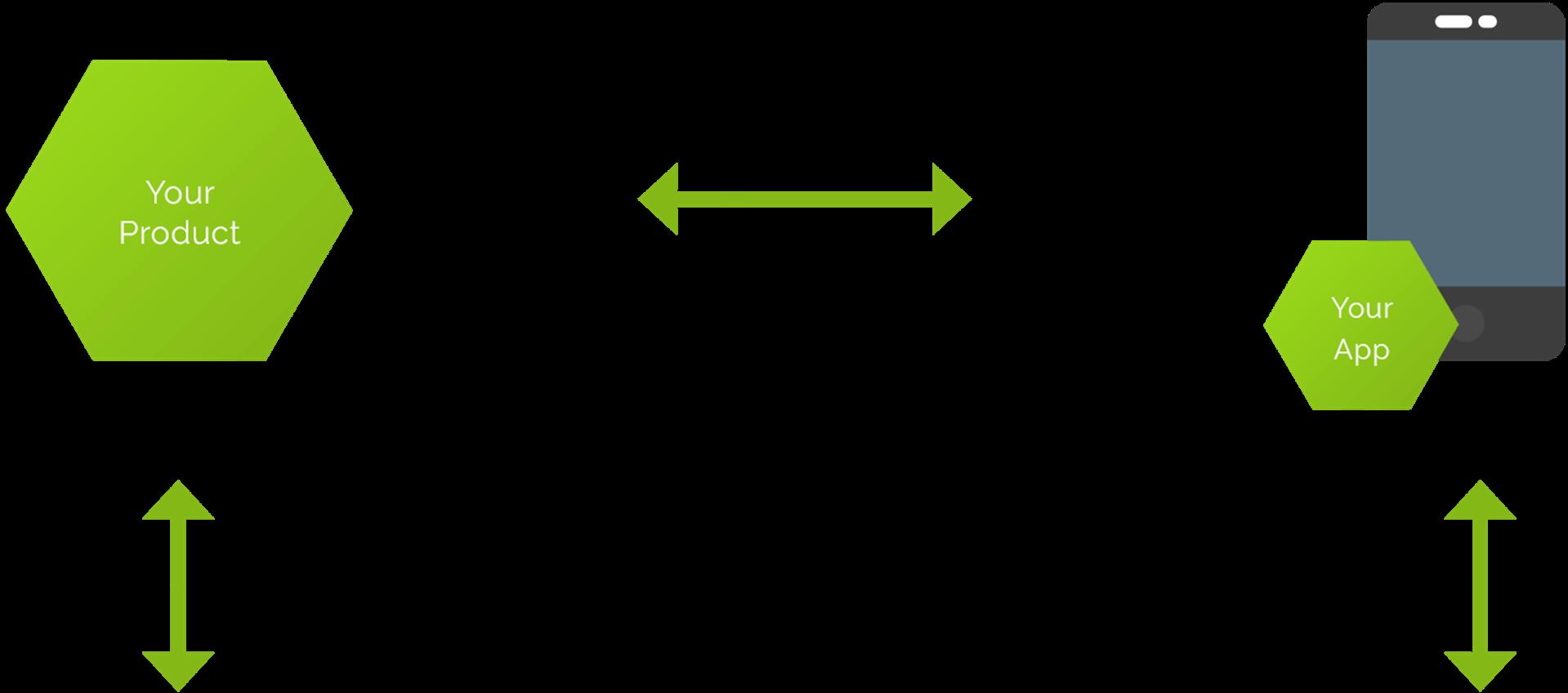 loxone jako platforma ke které přídáte vlastní řešení