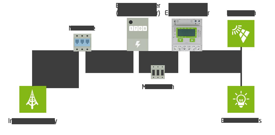 modbus-energy-meter_inverter_distribution