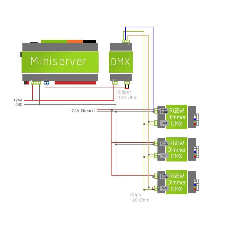 schéma zapojení několika RGBW-Dimmerů k Loxone miniserveru
