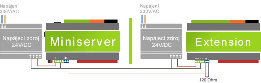 Schéma zapojení pro Loxone Miniserver a Extension s více napájecími zdroji