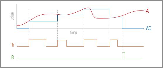 analogova pamet graf