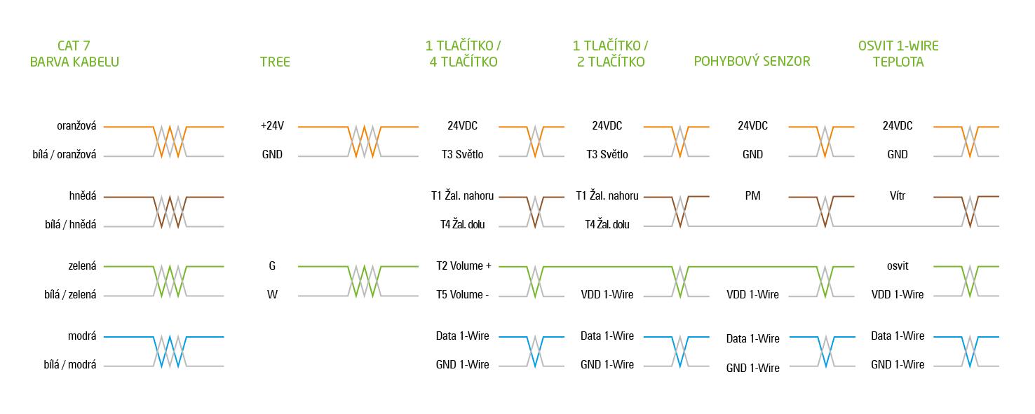 schéma zapojení CAT 7 loxone standard