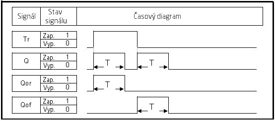 casovy diagram