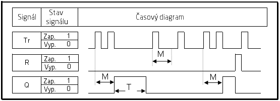 časový diagram dvojklik
