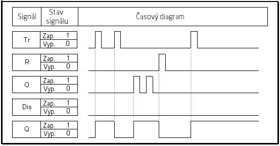 casovy diagram tlacitko