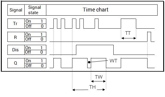 casovy diagram