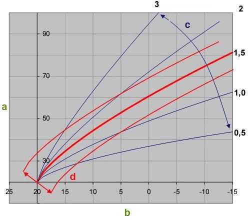 Charakteristika topné křivky