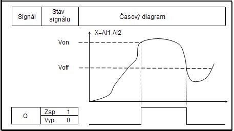 komparátor časový diagram