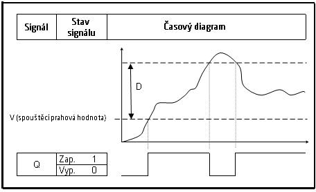 prepinac prahovych hodnot diagram