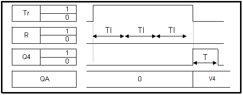 aktivace výstupu q4