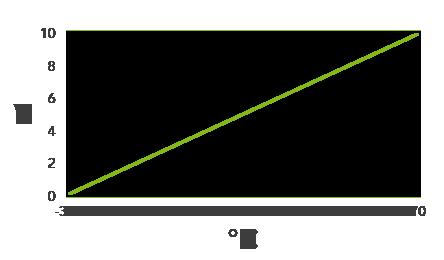 převod voltů na rozsah teplotního senzoru
