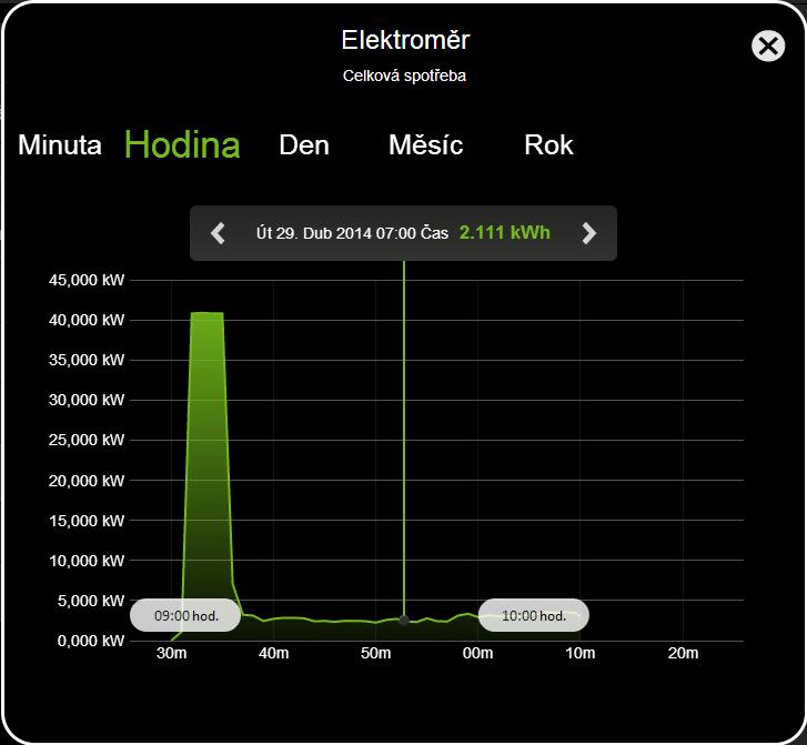 statistika - elektromer - vizualizace