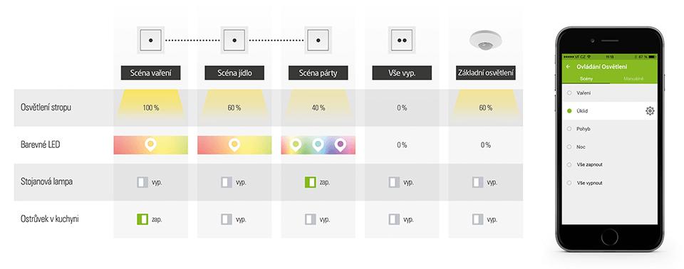 světelné scény infografika