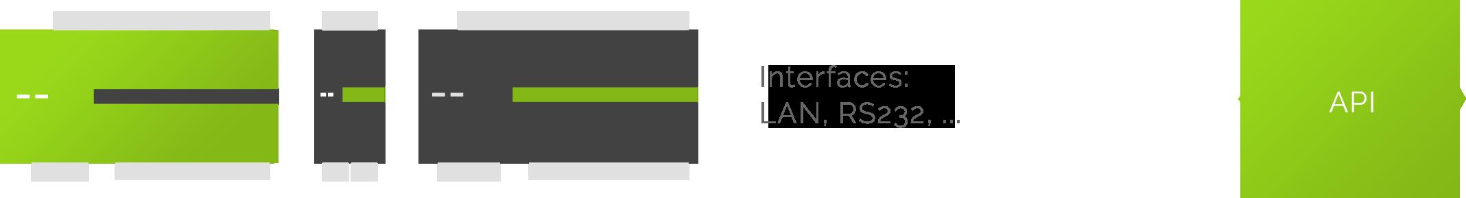 vývoj vlastního řešení s integrací Loxone Miniserveru