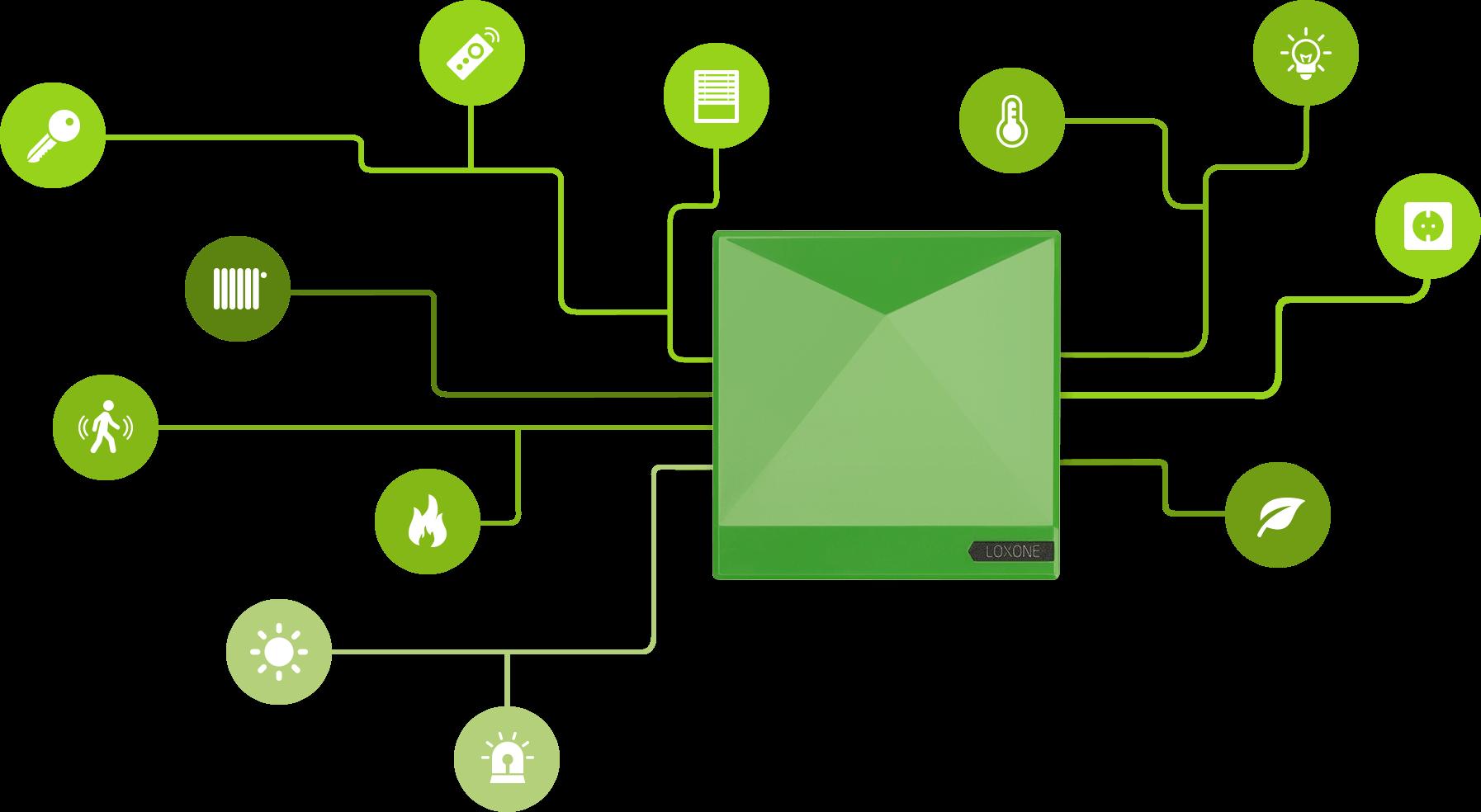Infografika propojení různých technologií v domácnosti s Miniserverem GO