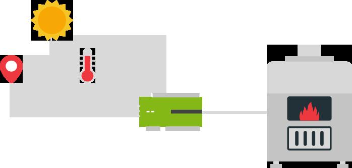 automatická regulace intenzity vytápění Loxone