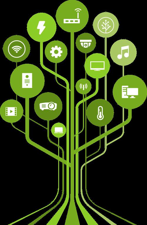 Strom znázorňující Loxone technologie
