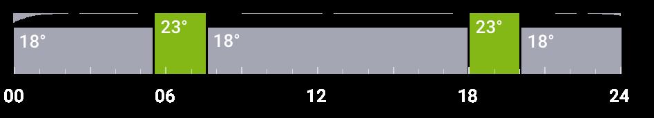 příklad automatického udržování teploty v koupelně pomocí Miniserveru Loxone