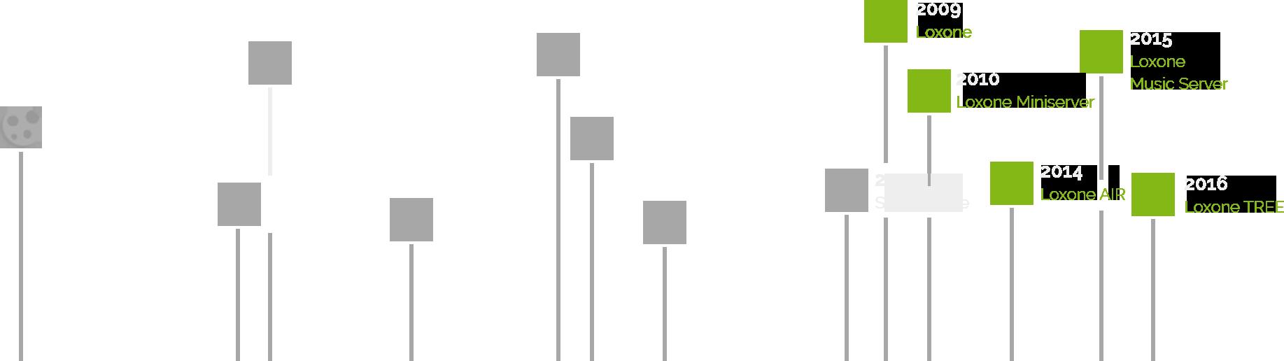 Časová osa revolučních objevů vědy v kontextu Loxone Smart Home