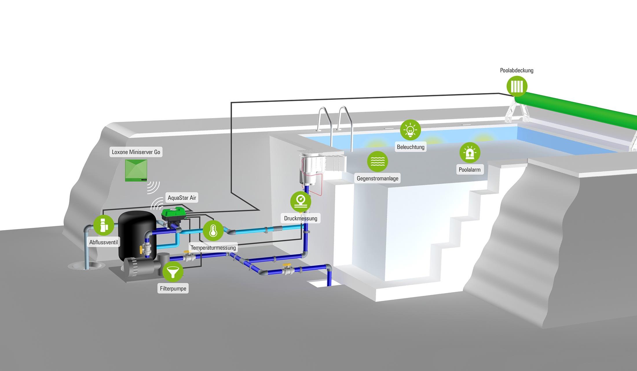 Infografika ovládání a automatizace bazénu - chytrý bazén podle Loxone