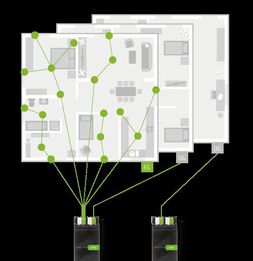 schéma kabeláže s loxone tree