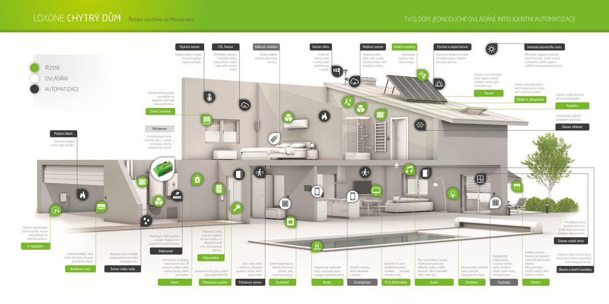 Funkce Loxone Smart Home s popisky