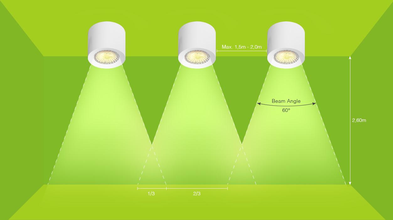 schéma pro ideální umístění Příložných LED Spotů WW Loxone