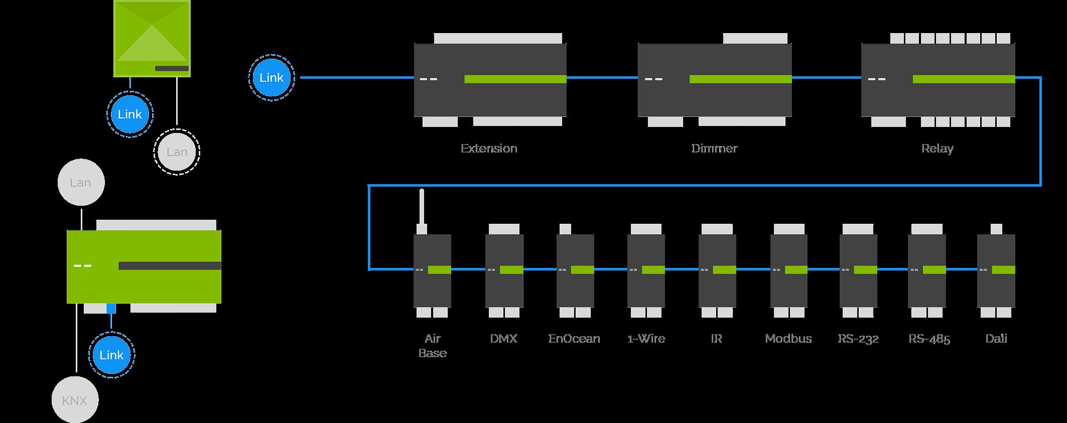 schéma modularity zařízení pro domácí automatizaci