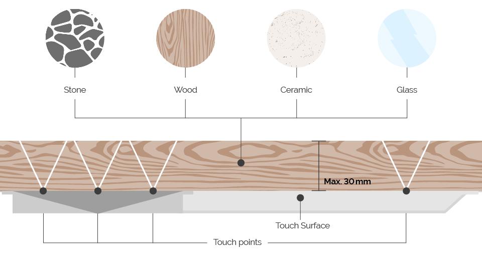Podporované materiály Touch Surface