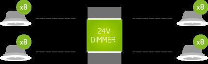 Připojení Loxone LED Spotů na Loxone Dimmer - schéma