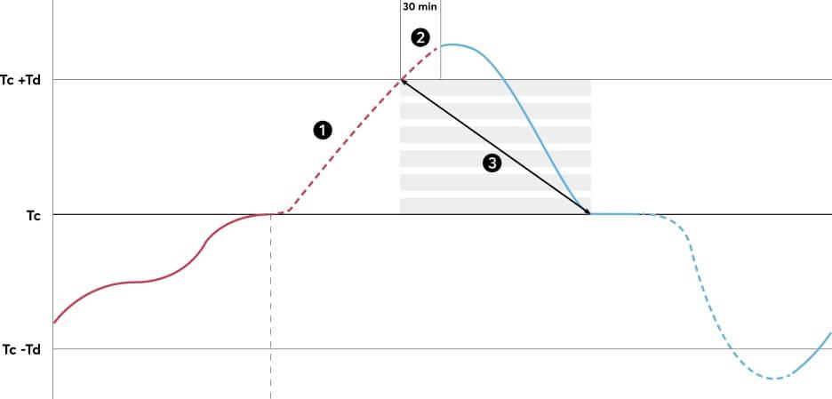 ircv2_graph