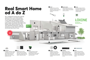 Produkty pro Real Smart Home