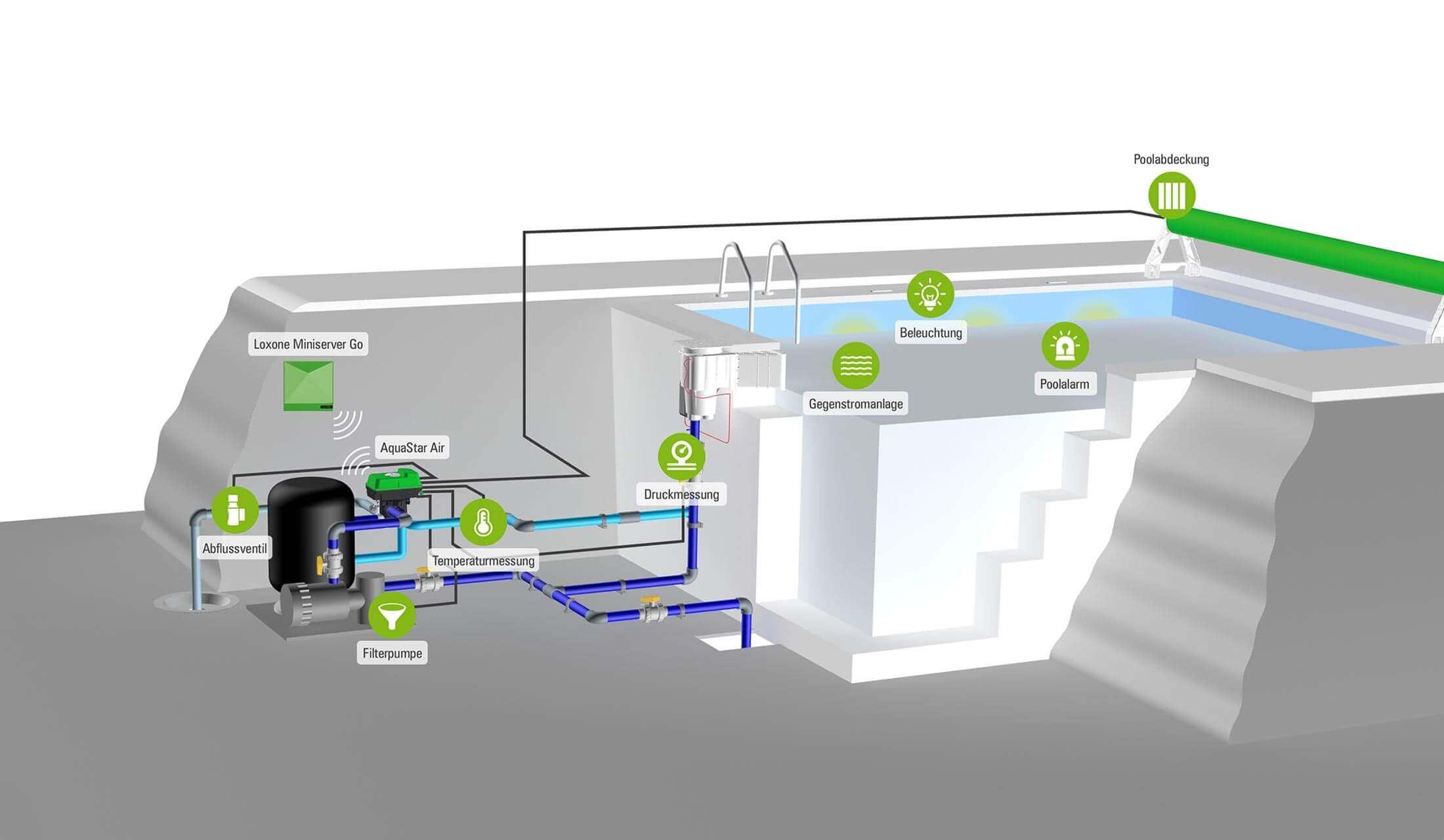 infografika inteligentní bazén - bazénová technika a ovládání bazénu