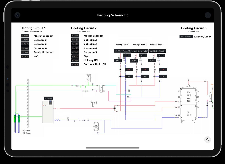 loxone ukázka funkce schéma systému - interaktivní vizualizace vytápění