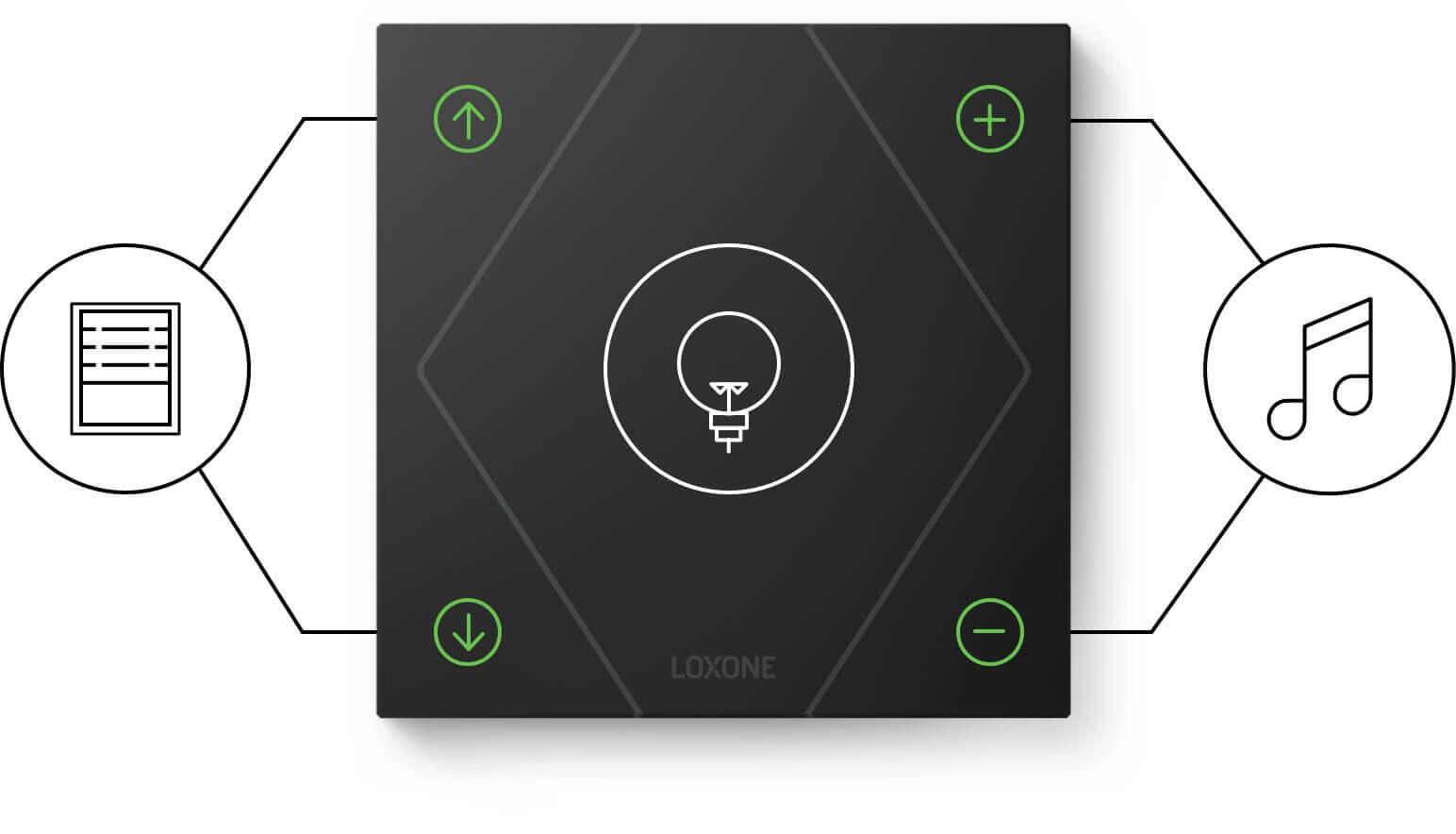 Ukázka dotykových zón Touch Pure