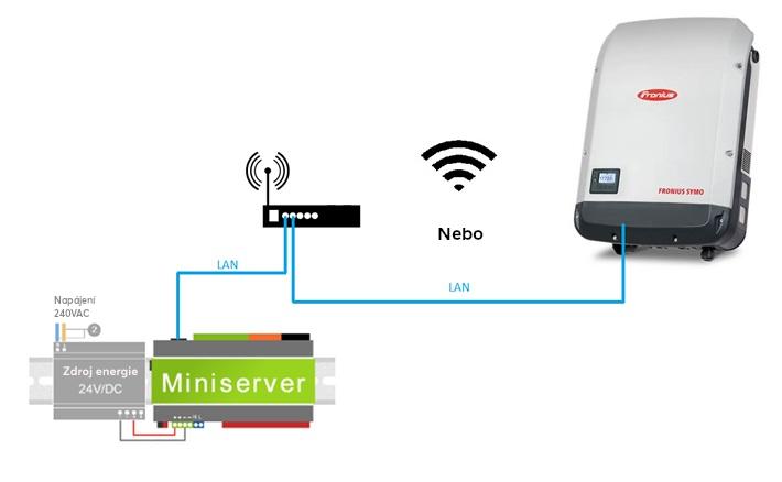 Komunikace střídače Fronius s Miniserverem