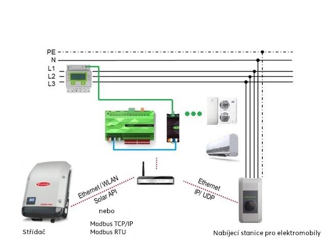 Zapojení Miniserveru a systému Fronius