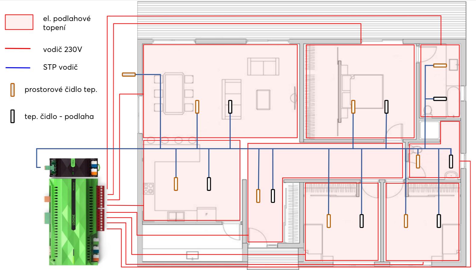 Schéma podlahového vytápění