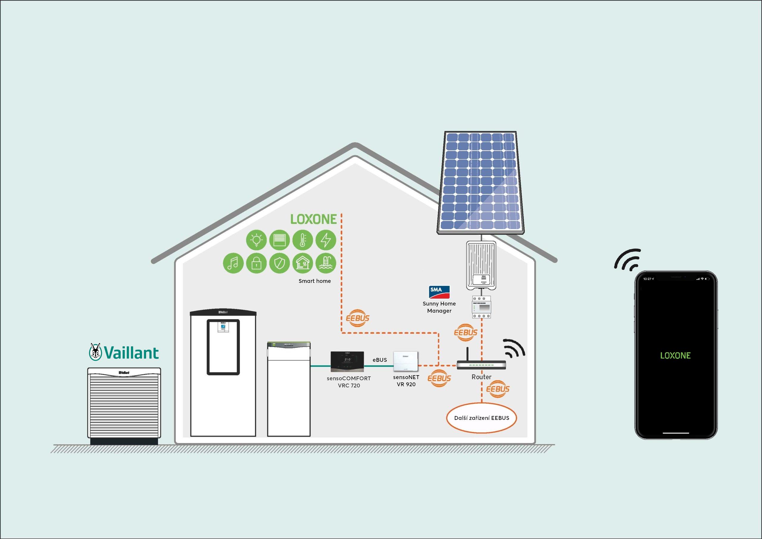 Schéma zapojení produktů Vaillant do chytré domácnosti Loxone