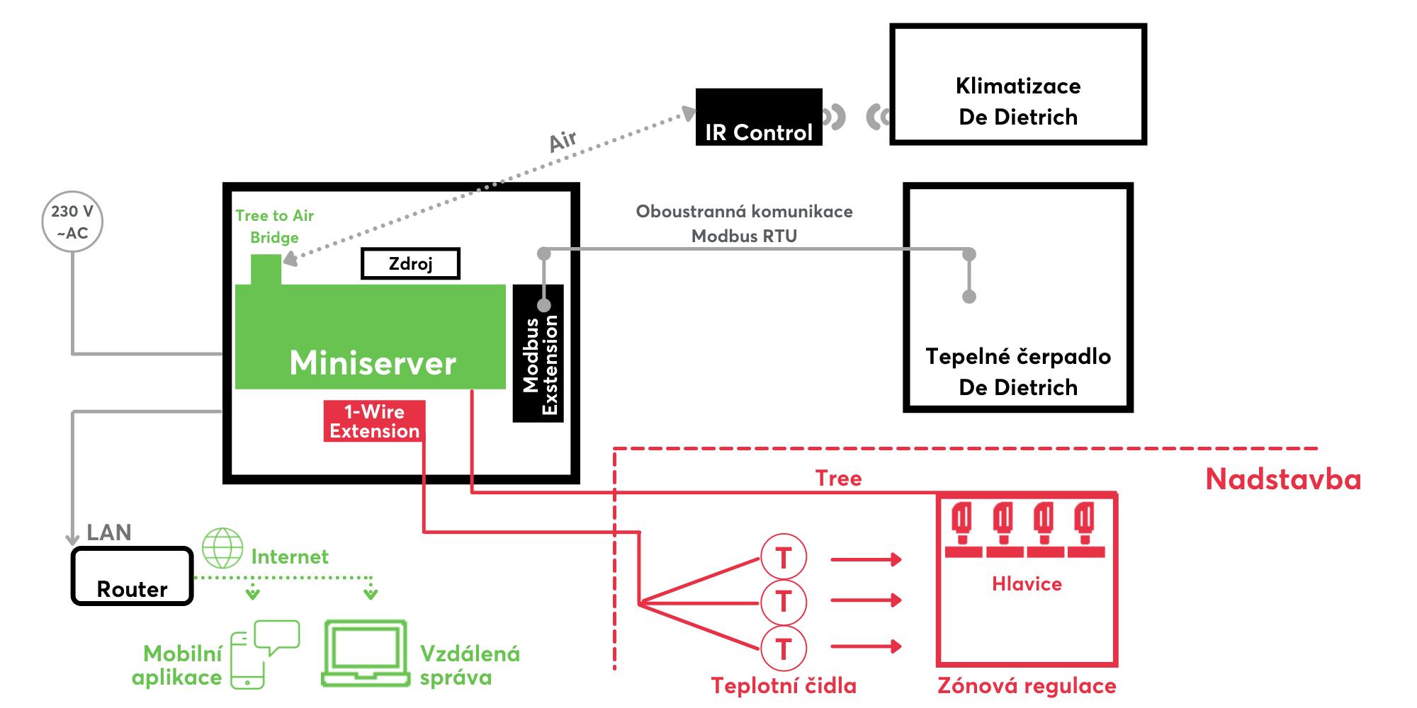 Schéma propojení obou systémů