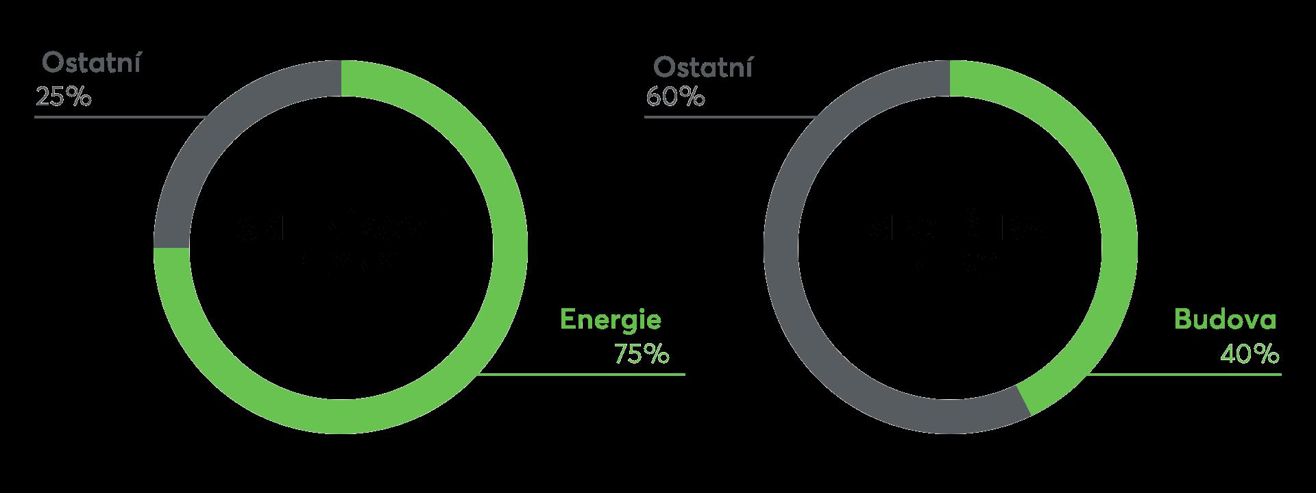 Graf skleníkových plynů a spotřeby energie