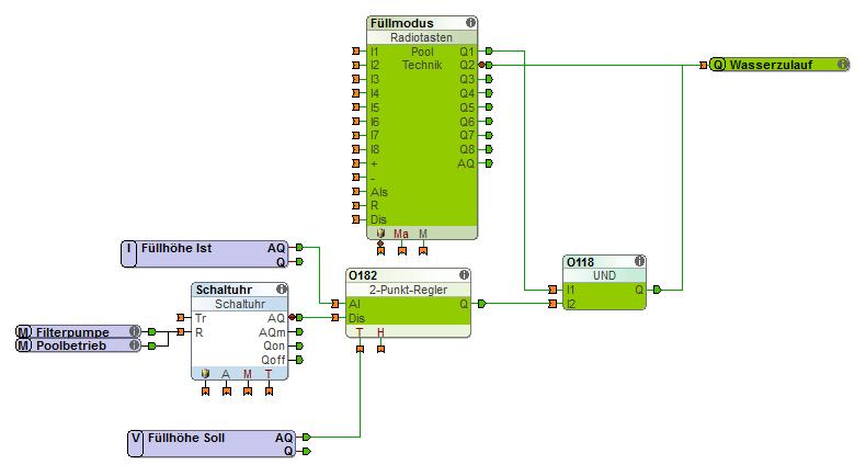 Umsetzung der automatischen Füllung in Loxone Config