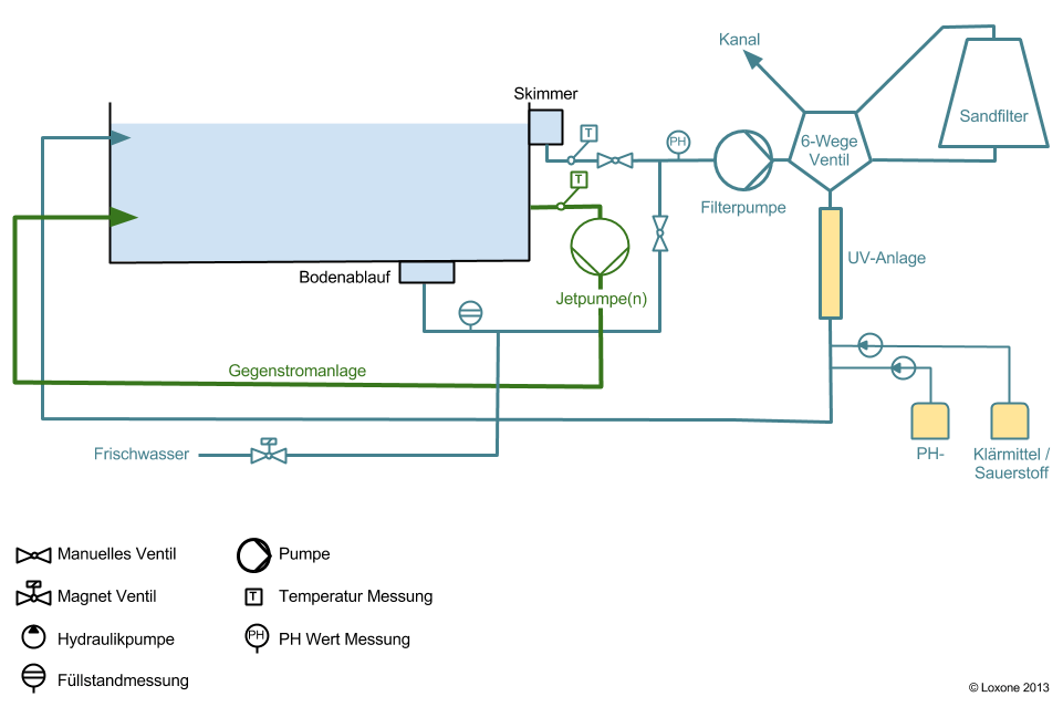 Technische Skizze der Poolsteuerung