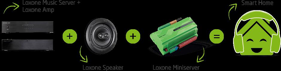 Loxone_Multiroom_Audio_green