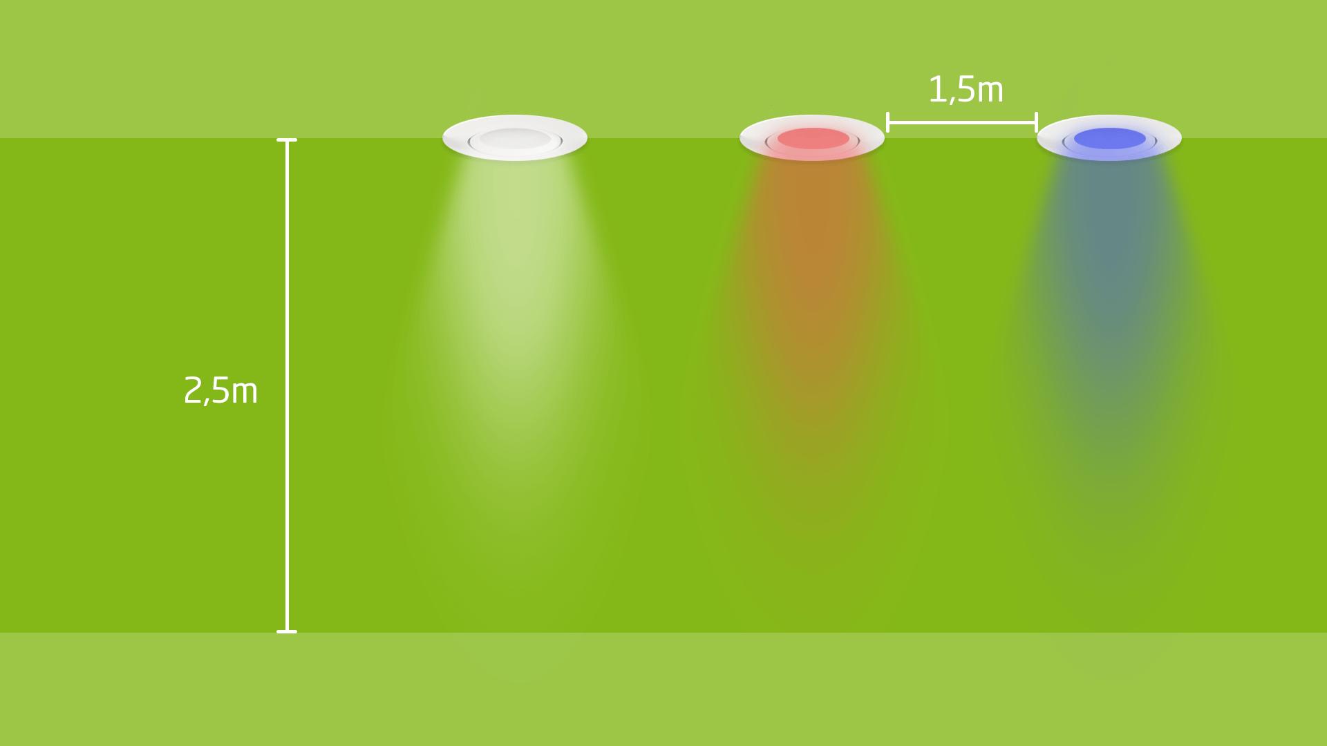 Positionierung RGBW LED Spots