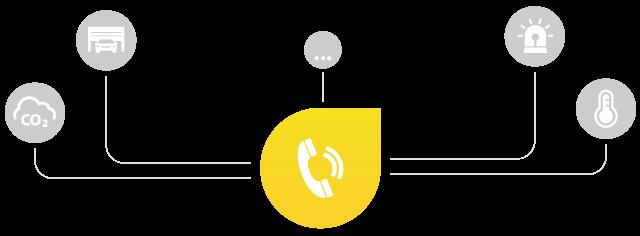 Loxone Caller Service možnosti použití