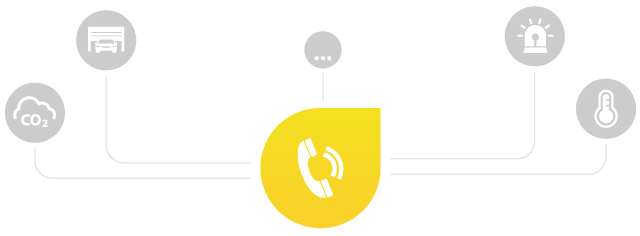 Loxone Caller Service Nutzung
