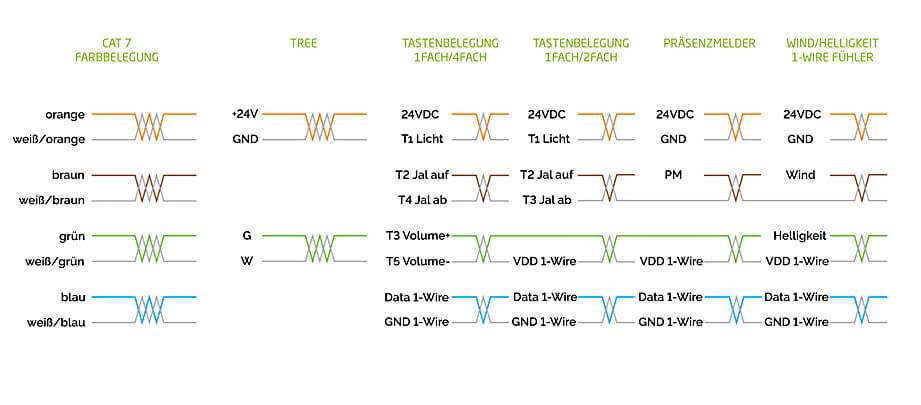 Verdrahtung mit CAT7 Kabel - Loxone Dokumentation
